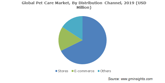 Global Pet Care Market By Distribution Channel