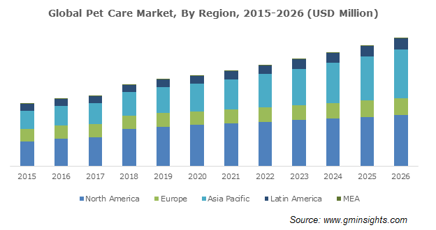 Global Pet Care Market By Region