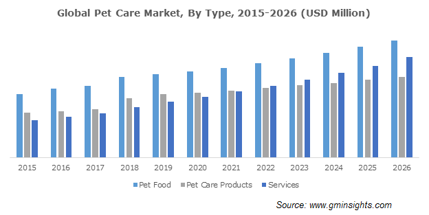 Global Pet Care Market By Type