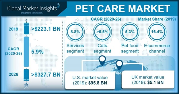 Pet Care Market