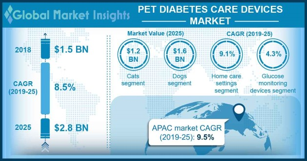 Pet Diabetes Care Devices Market