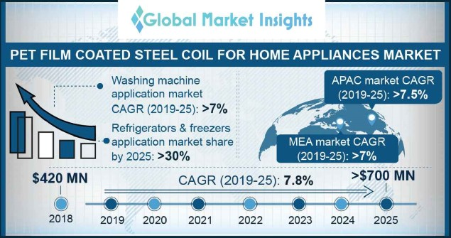 Global PET film coated steel coil market