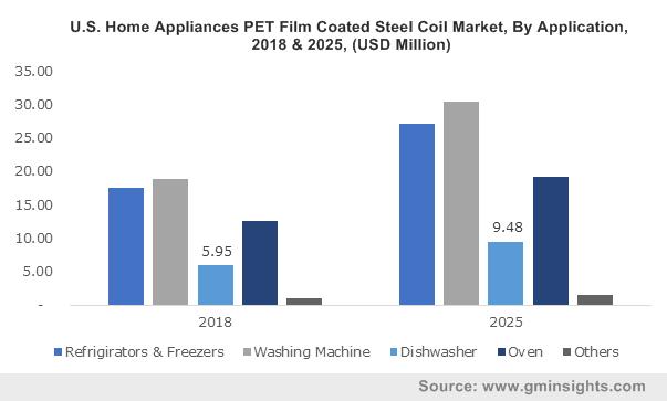 PET Film Coated Steel Coil Market