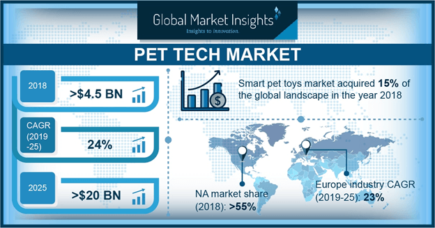 U.S. pet tech market share, by product, 2018 & 2025 (USD Million)