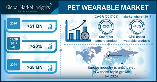 U.S. pet wearable market size, by product, 2016 & 2024 (USD Million)