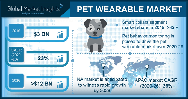 U.S. Pet Wearable Market Size, By Product, 2016 & 2024 ($Mn)
