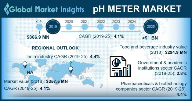 pH Meters Market