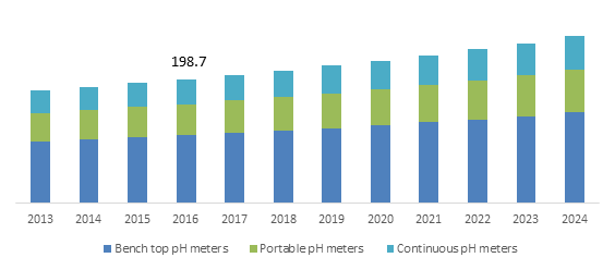 U.S. pH Meters Market size, By Product, 2013-2024 (USD Million)