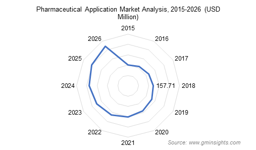 Pharmaceutical Application Market Analysis