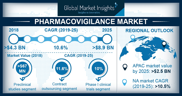 India Pharmacovigilance Market, By Clinical Trial Phase, 2012 - 2024