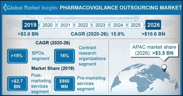 U.S. Pharmacovigilance Outsourcing Market, By Service Provider, 2017 & 2024 (USD Mn)