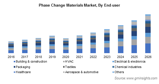Phase Change Materials Market by End User