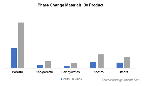 Phase Change Materials Market by Product