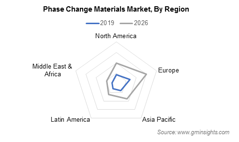 Phase Change Materials Market By Region