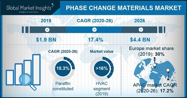 Phase Change Materials Market Statistics