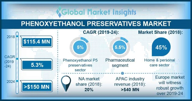 Phenoxyethanol Preservatives Market