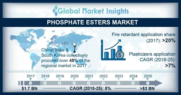 Global Phosphate Esters Market