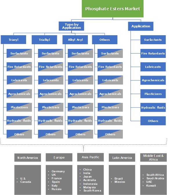 Phosphate Esters Market Segmentation