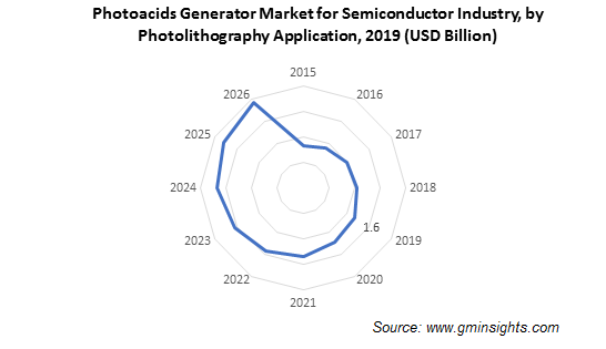 Photoacid Generators Market by Photolithography Application