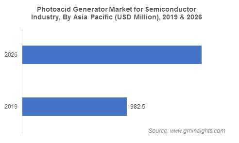 Photoacid Generators Market by Region