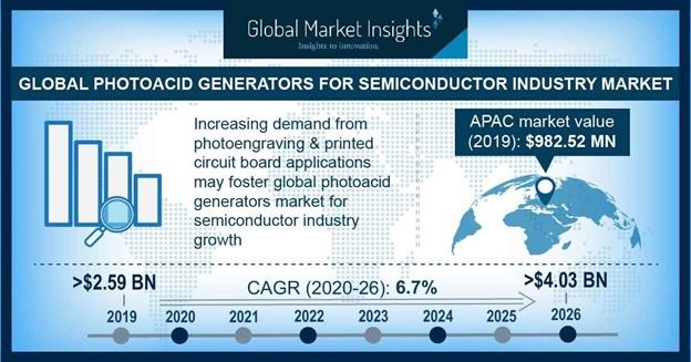 Photoacid Generators Market Statistics