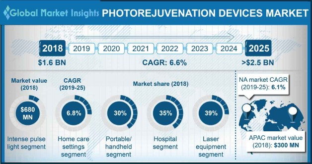 U.S. Photorejuvenation Devices Market, By Product Type, 2018 & 2025 (USD Million, 000' Procedures)