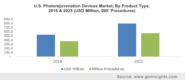 Photorejuvenation Devices Market