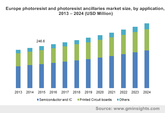 Europe photoresist and photoresist ancillaries market size, by application, 2013 – 2024 (USD Million)