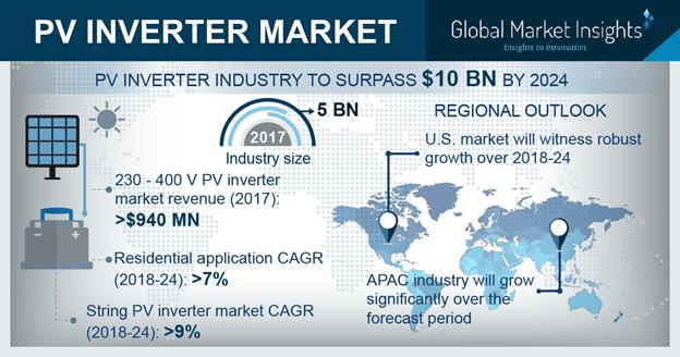 PV Inverter Market