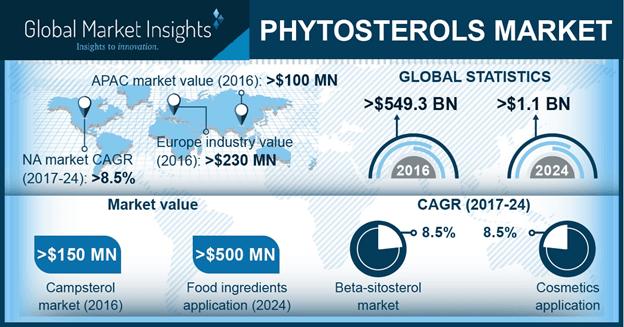 Phytosterols Market