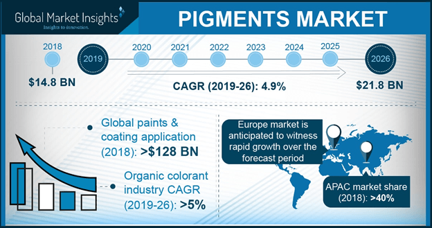Europe pigments market share, by product, 2013-2024 (KT)