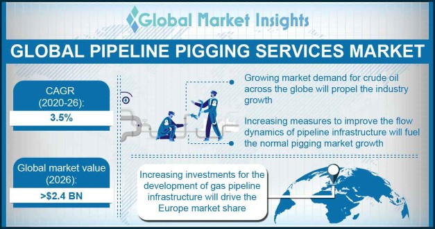 Pipeline Pigging Services Market