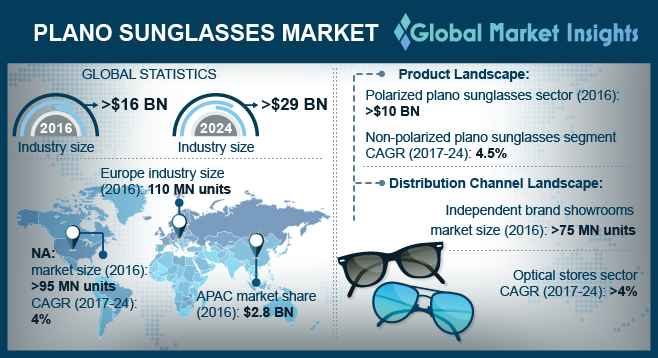 Global Plano Sunglasses Market
