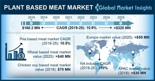 Plant Based Meat Market