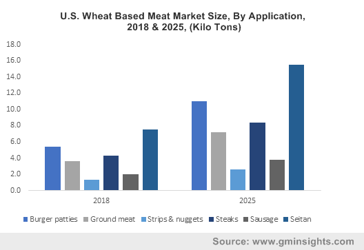 U.S. Wheat Based Meat Market Size, By Application, 2018 & 2025, (Kilo Tons)
