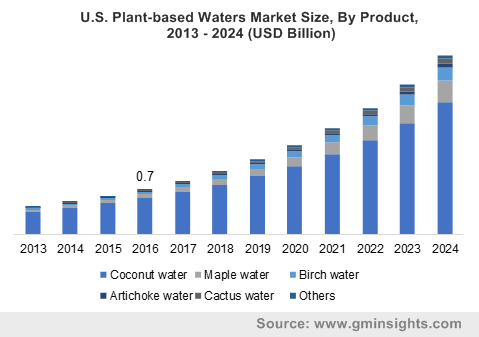 U.S. Plant-based Waters Market Size, By Product, 2013 - 2024 (USD Billion)
