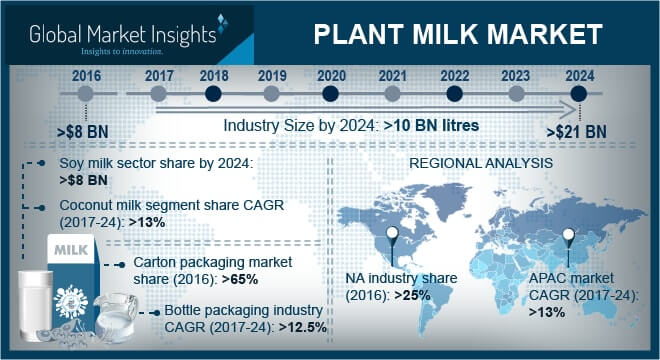U.S. Plant Milk Market, By Source, 2016 & 2024 (Million Litres)