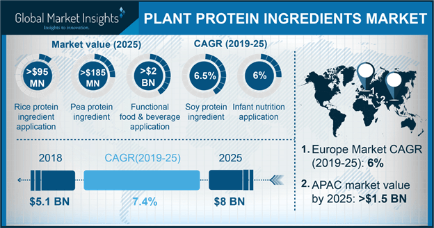U.S. Plant Protein Ingredients market for food application, By Product, 2018 & 2025, (Kilo Tons)