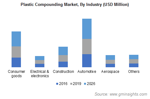 Plastic Compounding Market by Industry