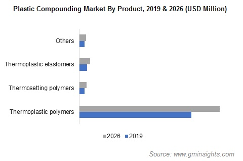 Plastic Compounding Market by Product