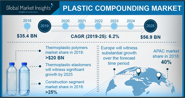 U.S. plastic compounding market size, by end-user, 2013 - 2024 (USD Billion)