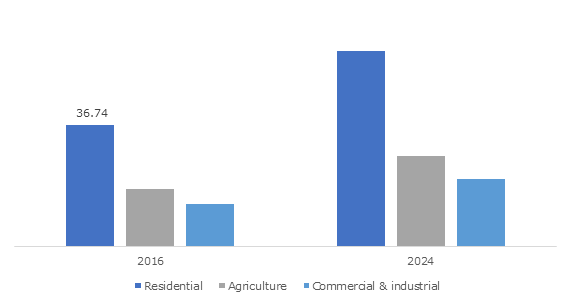 U.S. Plastic Fencing Market, By End-Use, 2016 & 2024, (Million Linear Feet)
