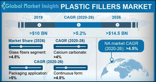 Plastic Fillers Market Statistics