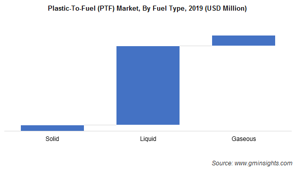 Plastics-To-Fuel Market by Fuel Type