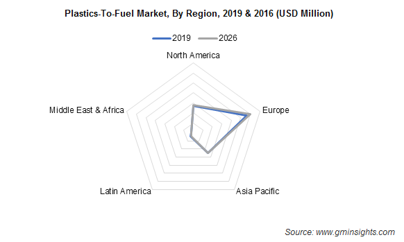 Plastics-To-Fuel Market by Region