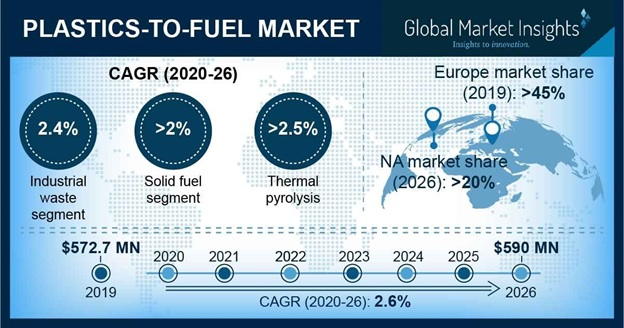 Plastics-To-Fuel Market Outlook