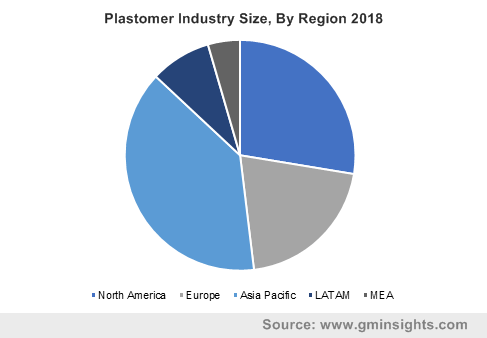 Plastomer Industry Size, By Region 2018