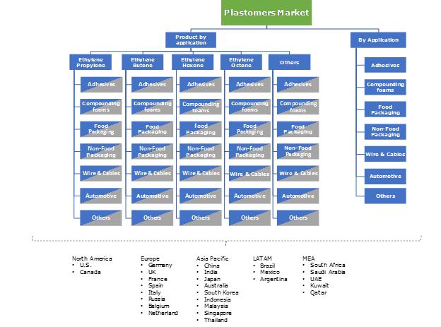 Plastomer (Polyolefin Plastomer) Market Segmentation