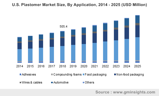 U.S. Plastomer Market Size, By Application, 2014 - 2025 (USD Million)