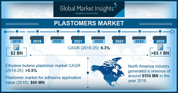U.S. Plastomer Market Size, By Application, 2014 - 2025 (USD Million)
